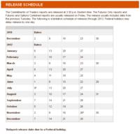 Release Schedule - CFTC